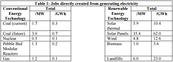 Jobs created from generating electricity